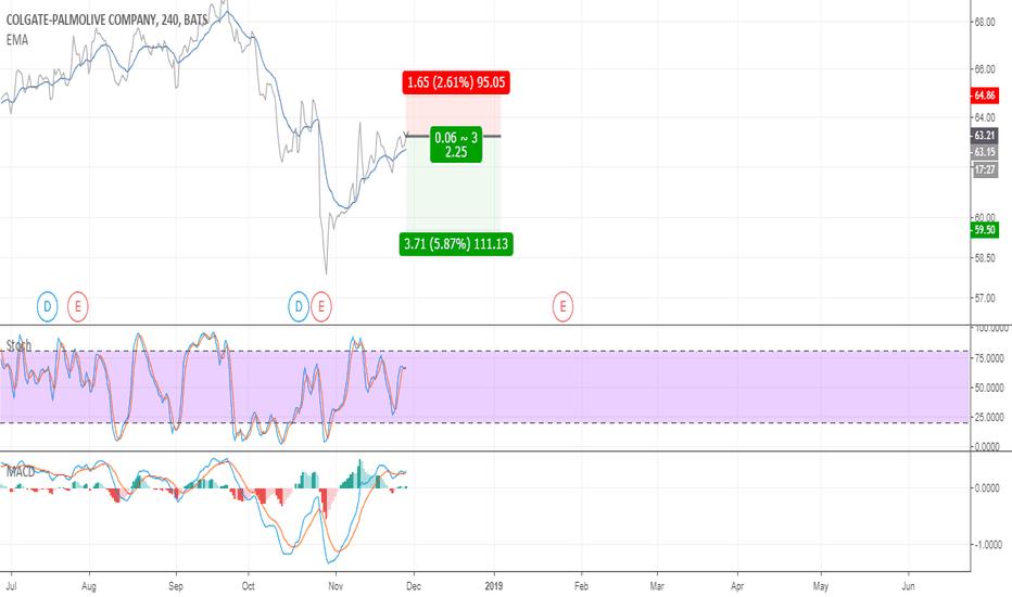 CL: Colgate-Palmolive Short Opportunity Risk/Reward Ratio 2.25