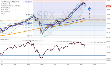 SPX: 2015: Bull market top? Fibo 1.618 says yes.. watch out!!