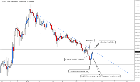 ADAUSD: ADA (daily) -- 1st sign of strength in months