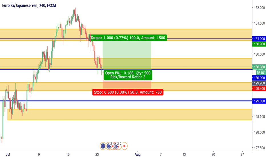 EURJPY: EURJPY LONG { COUNTER TREND TRADING - DAY TRADING STRATEGY]