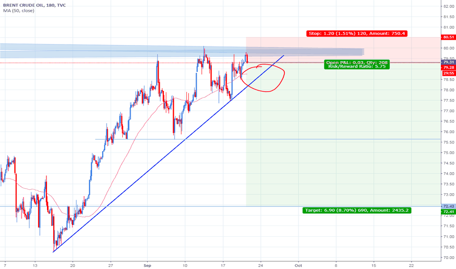 Crude Oil Brent Technical Analysis And Trading Ideas Tradingview