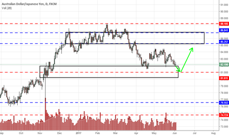 AUDJPY: Key AUDJPY support at 81