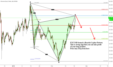 ETCUSD formed a Bearish Cypher Pattern for BITFINEX:ETCUSD