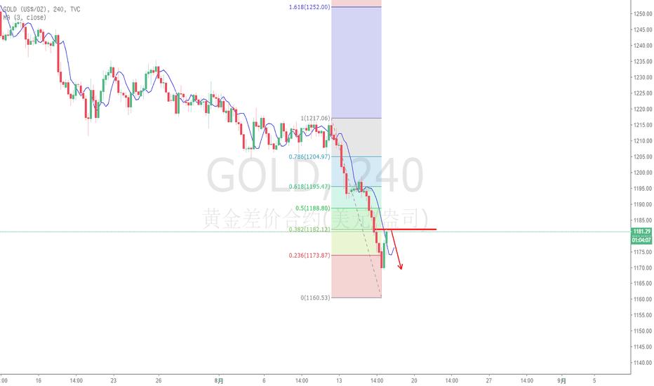 GOLD: 黄金马上出现面包黄油