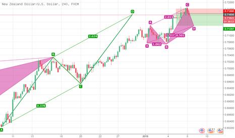 NZDUSD: NZD/USD: 面临短时回踩压力,后续企稳继续看多
