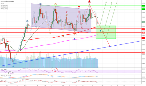 GC1!: Gold breakout coming