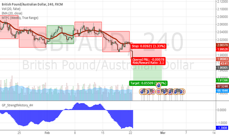GBPAUD: Short GBP for the Brexit