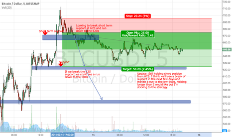 BTCUSD: Update from Bitcoin short 2/15/14