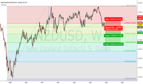 NZDUSD: AUDUSD Daily - ascending triangle pierced and tested