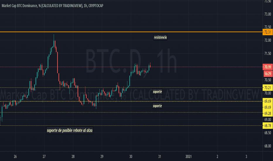 indicele de dominanță bitcoin modalitate de a face bani reali