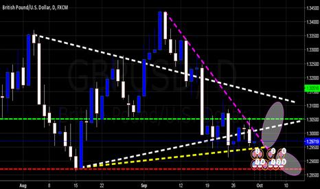 GBPUSD: Daily At Crossroads