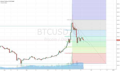 BTCUSD: Negative media attention signals bearish trend. Short to $300