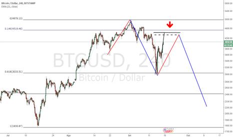 BTCUSD: Bitcoin em Cores
