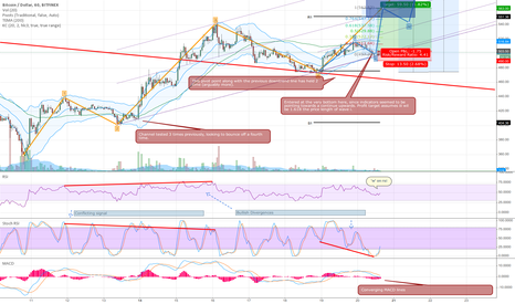 BTCUSD: Bold support levels imply uptrend continuation