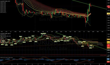 EURUSD: $EURUSD testing Downtrend Resistance Line (Green Line)