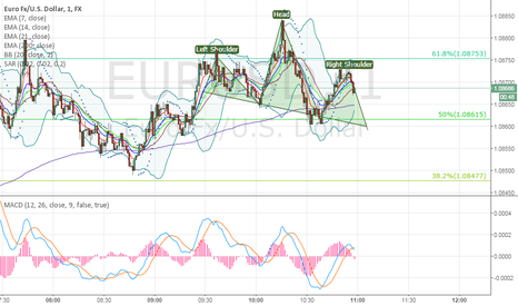 EURUSD: EUR USD short head and shoulders M1