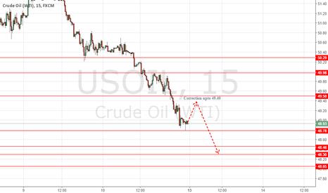 USOIL: US OIL MONDAY