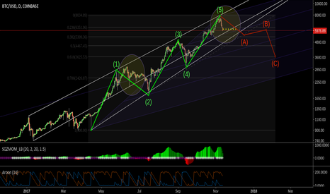 BTCUSD: BTC corrective wave from Elliott impulse wave 5