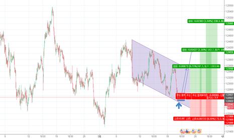 EURUSD: 投机性做多欧元兑美元