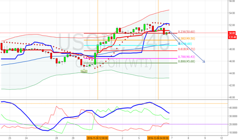 USOIL: US OIL BEARISH - 4h CHART