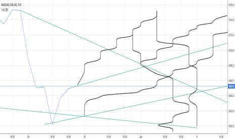 NDX: long or short ?