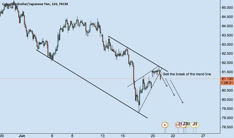 CADJPY: CADJPY break of trend line sell idea