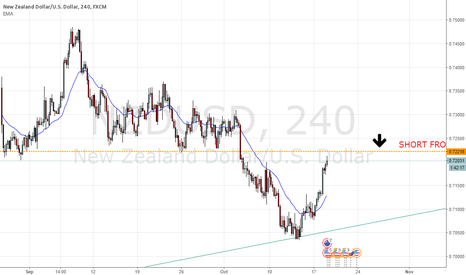 NZDUSD: WAIT TO SHORT   NZDUSD
