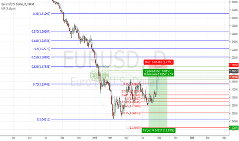 EURUSD: DRPO buy Monthly TF