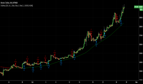 BTCUSD: Double HullMA Cross Strategy