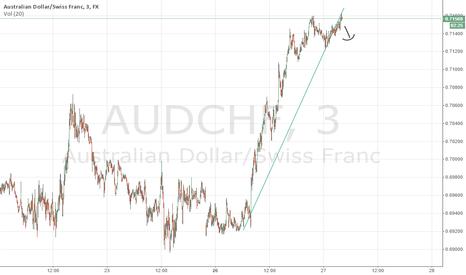 AUDCHF: SHORT AUD/CHF