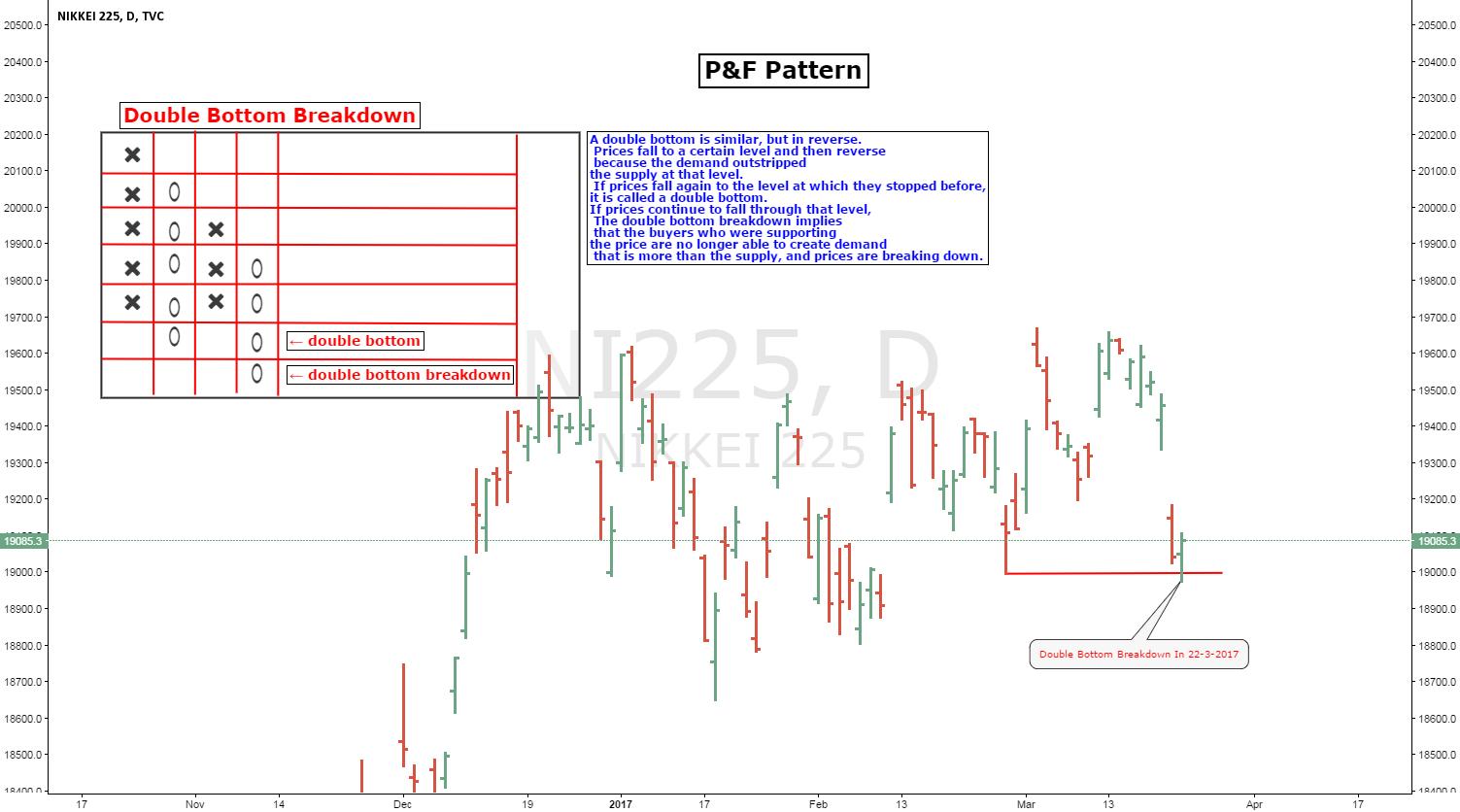 NIKKEI P&F Pattern Double Bottom Breakdown