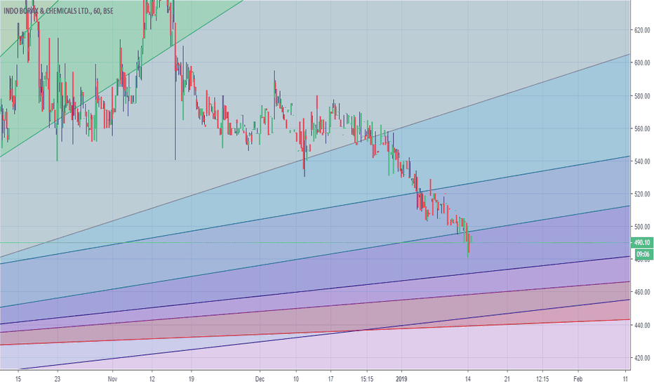 INDOBORAX: In downtrend
