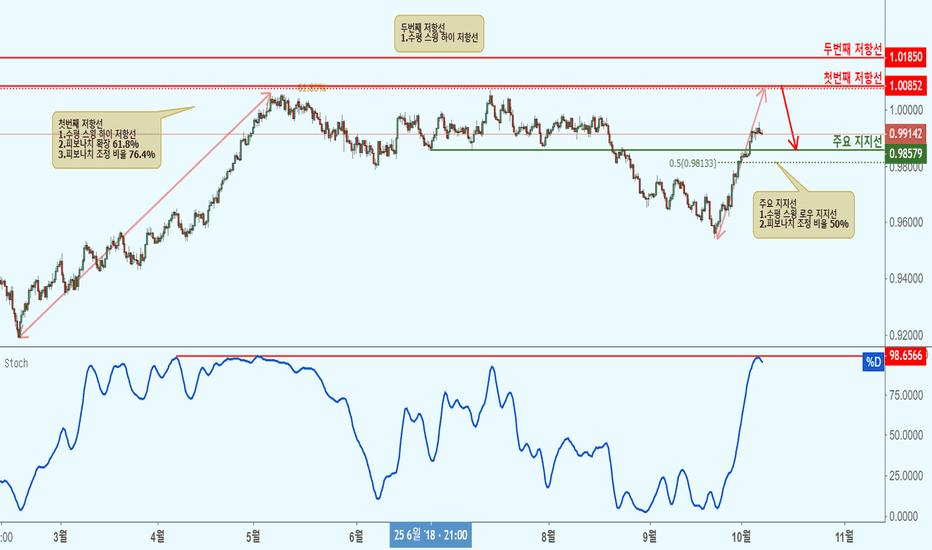 USDCHF: USDCHF 미국 달러/스위스 프랑(8시간 차트)-저항선 접근으로 하락!