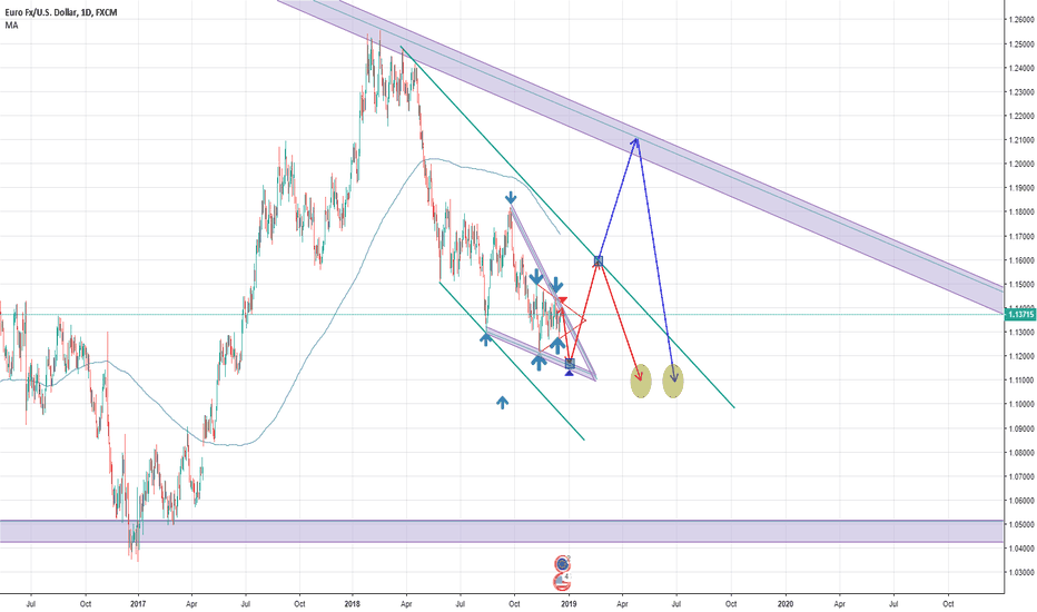EURUSD: Long-Term View of EUR/USD using Triangles & Wedges