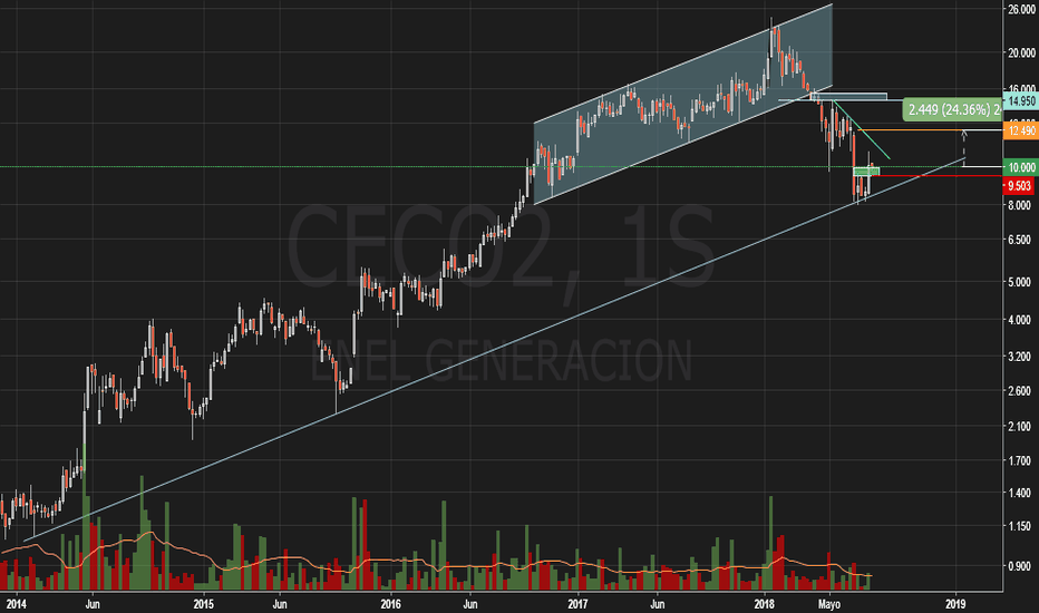 CECO2: Enel Generacion Costanera SA (CECO2) - BCBA - MERVAL