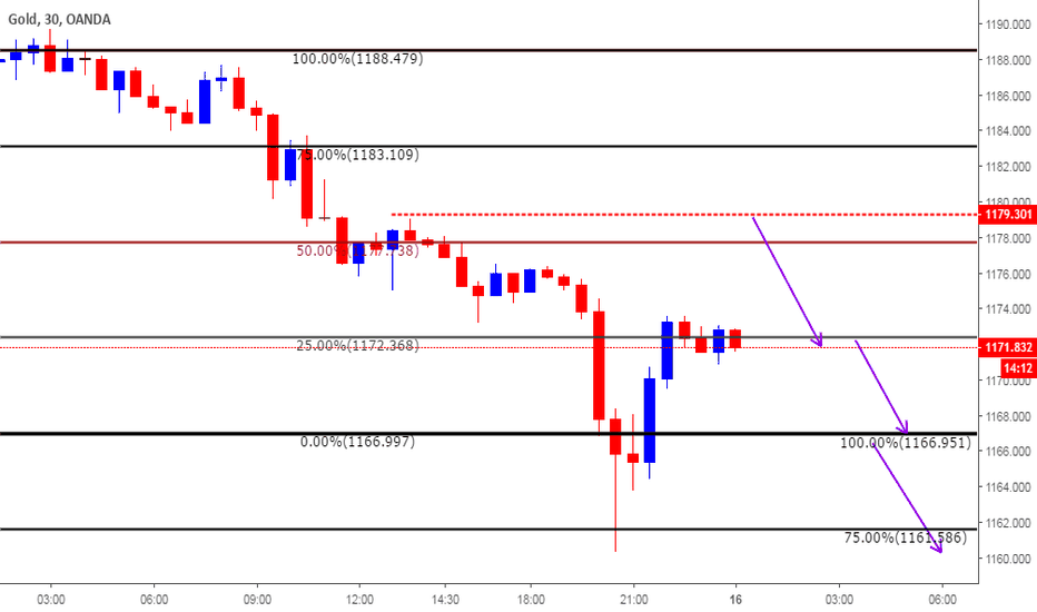 XAUUSD: Intra day Clone Levels for Aug 16th 2018