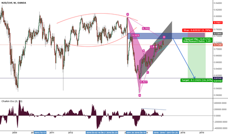 NZDCHF: the expected scenario of NZD CHF