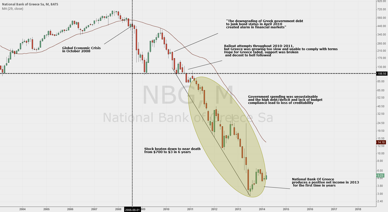 NBG breakdown