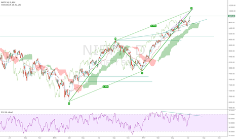 NIFTY: NIFTY closing in on 10K ABCD