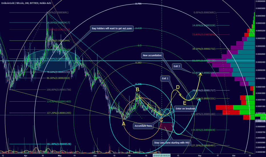 UKGBTC: Accumulation will begin now, for a quick spike!