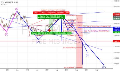 FTSEMIB: FTSE target in SHORT 17.330-350