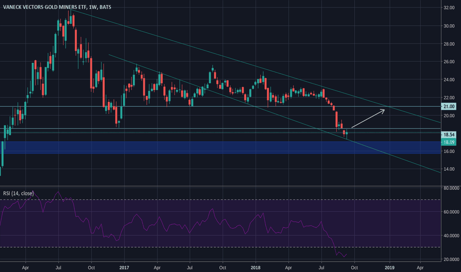 GDX: GDX is in recovery