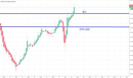 GBPUSD: GBP/USD BUY - 13/10/2017