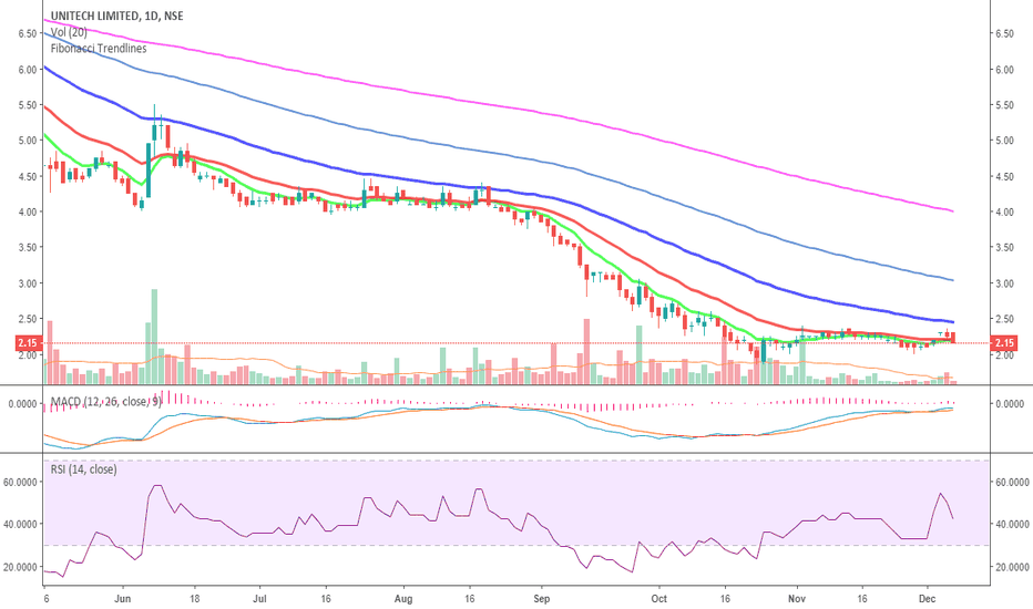 UNITECH: Shit share. Dont waste your time here... stay away