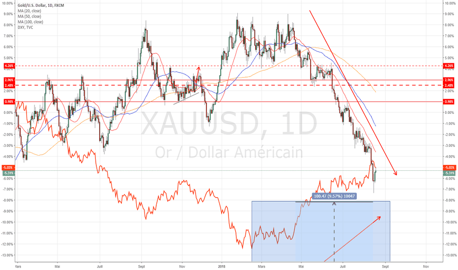 XAUUSD: Comparatif GOLD/ Dollar Index