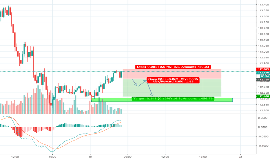 CHFJPY: Looking on Getting on the Pullback