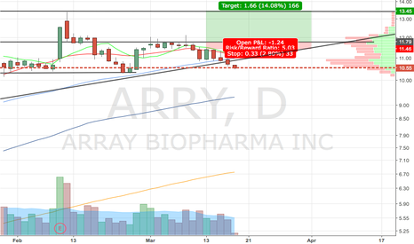 ARRY: Short to 100 ma