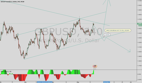 GBPUSD: WAIT TO THE AREA TO BUY O SELL