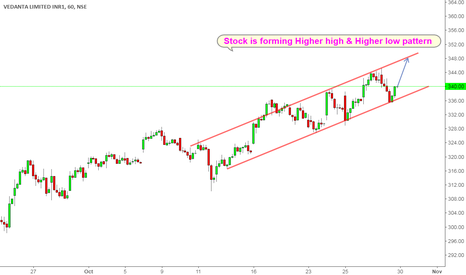 VEDL: STock is forming Higher high and Higher low pattern