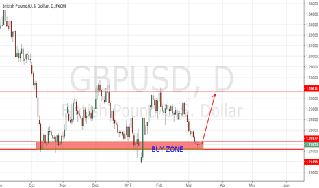 GBPUSD: GBPUSD at BUY ZONE